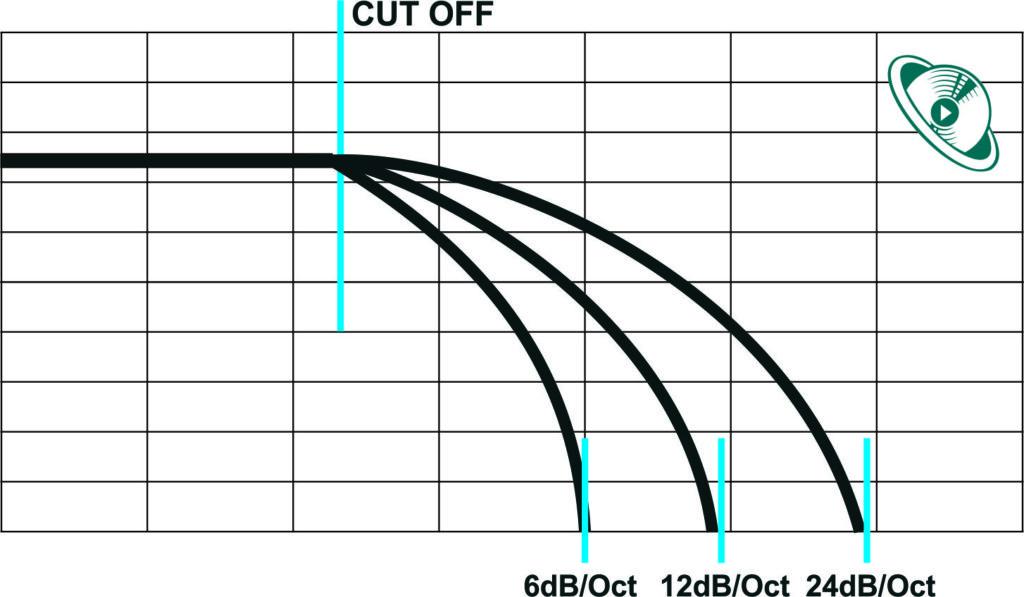 Síntese Subtrativa - Cuoff e Slope