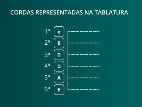 Como ler tablatura de violão? - aprenda a ler tablatura para iniciantes