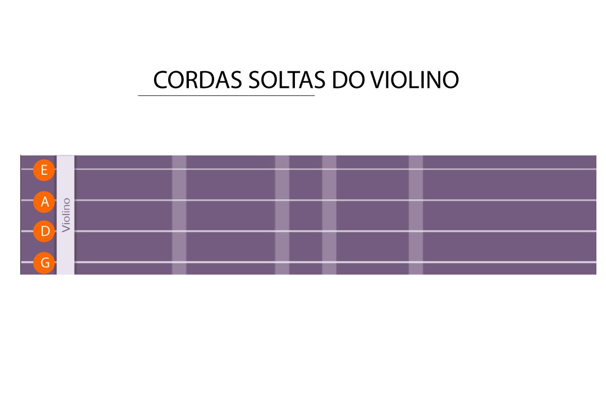 nome das cordas do violino