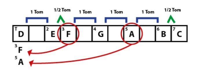tríade - acorde menor -  o que são acordes musicais